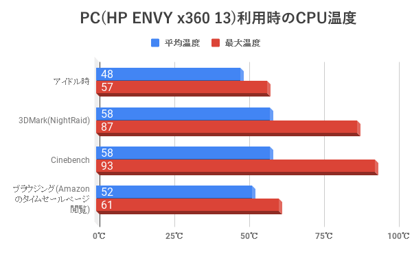 HP ENVY x360 13 CPU Temperature